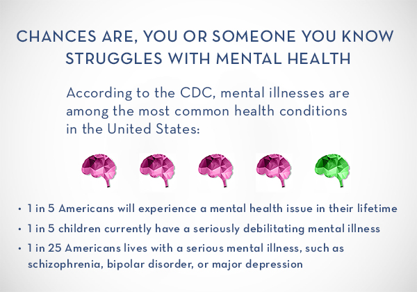 Cdc Psychological Disorders Affect 1 In >> Mental Health In America How We Are All Affected Professional